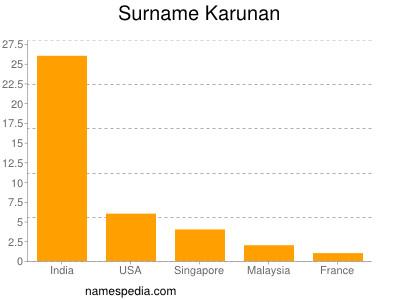 Surname Karunan