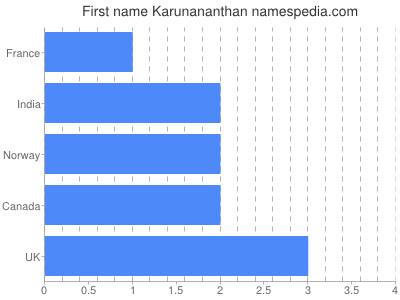 Given name Karunananthan