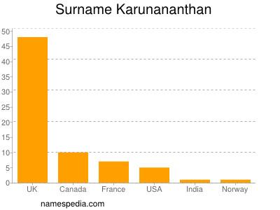 Surname Karunananthan