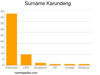 Surname Karundeng