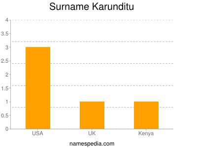 Surname Karunditu