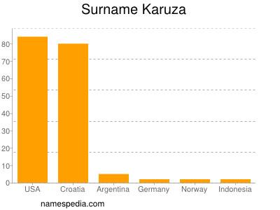 Surname Karuza