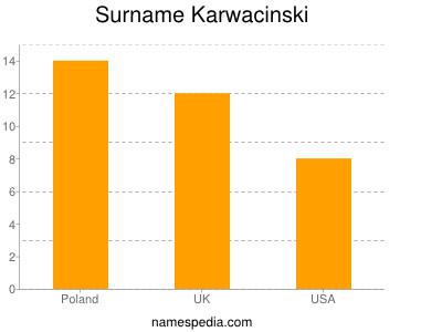 Surname Karwacinski