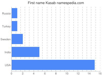Given name Kasab
