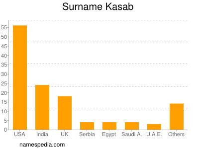 Surname Kasab