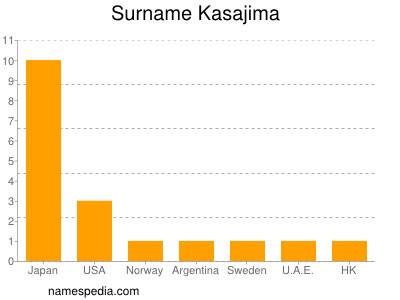 Surname Kasajima