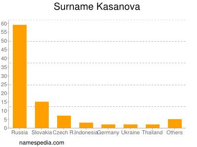 Surname Kasanova