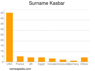 Surname Kasbar