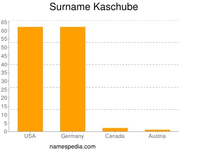 Surname Kaschube