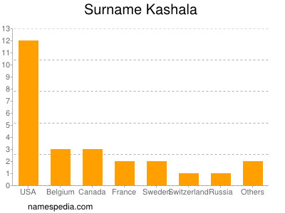 Surname Kashala