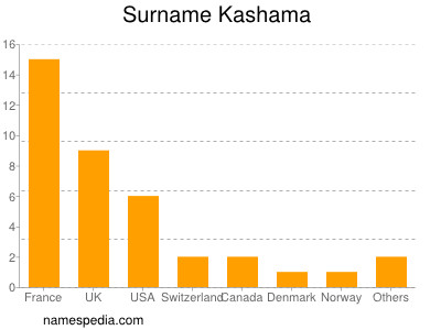 Surname Kashama