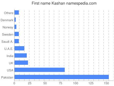 Given name Kashan