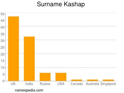 Surname Kashap