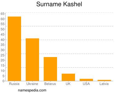 Surname Kashel