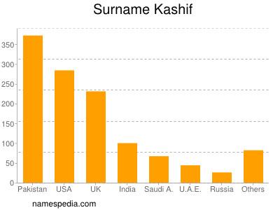 Surname Kashif