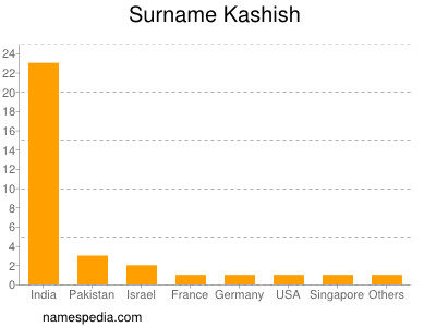 Surname Kashish