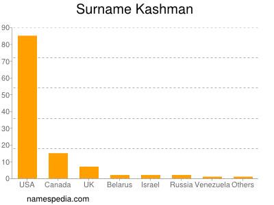 Surname Kashman