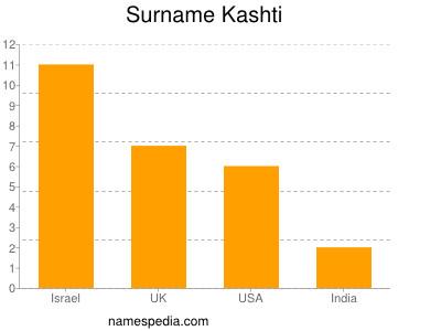 Surname Kashti