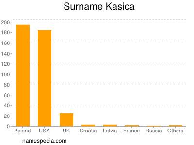 Surname Kasica