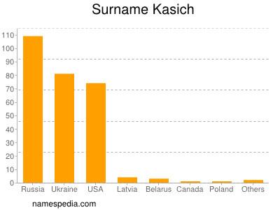 Surname Kasich