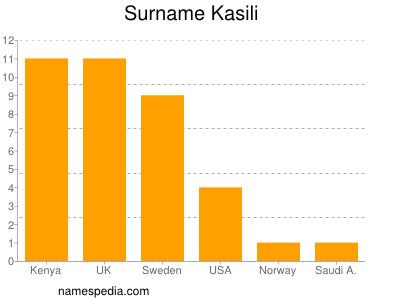 Surname Kasili