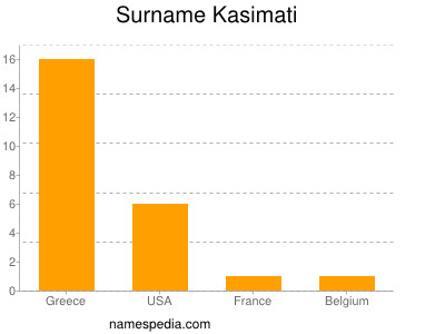 Surname Kasimati