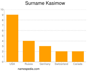 Surname Kasimow