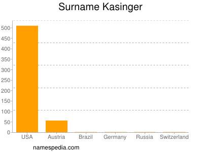 Surname Kasinger
