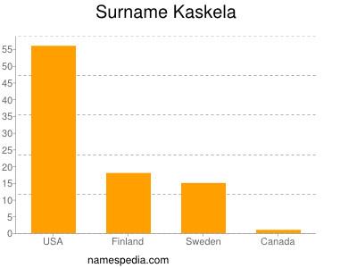 Surname Kaskela