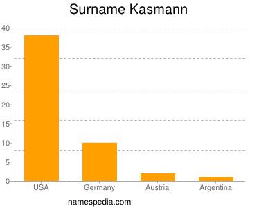 Surname Kasmann