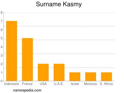 Surname Kasmy