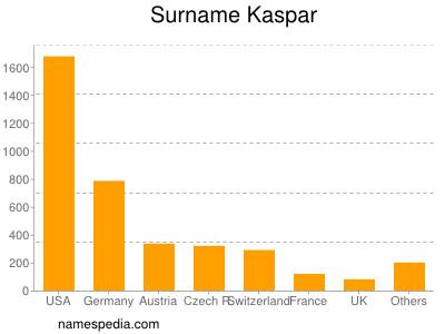 Surname Kaspar