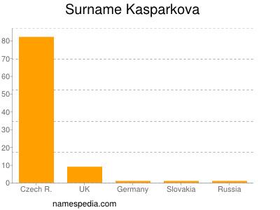 Surname Kasparkova