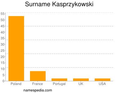 Surname Kasprzykowski