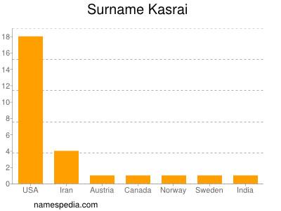 Surname Kasrai