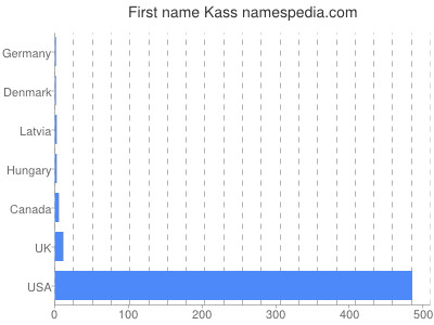 Given name Kass
