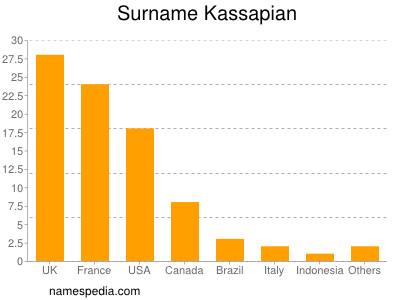 Surname Kassapian