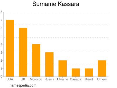 Surname Kassara