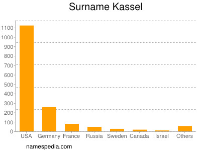 Surname Kassel