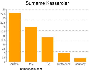 Surname Kasseroler