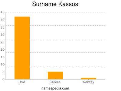 Surname Kassos