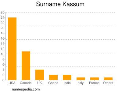 Surname Kassum