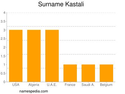 Surname Kastali
