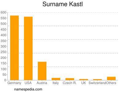 Surname Kastl