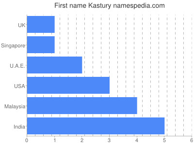 Given name Kastury