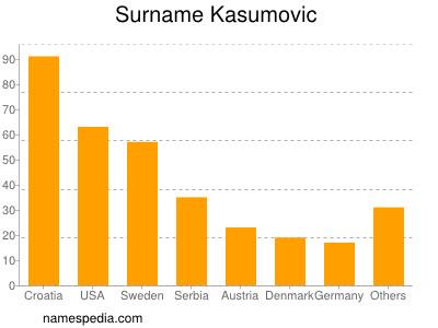 Surname Kasumovic