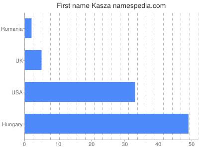 Given name Kasza
