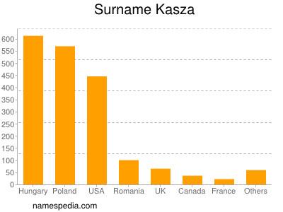 Surname Kasza