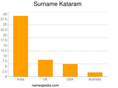 Surname Kataram