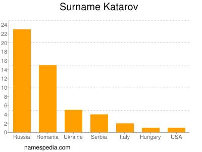 Surname Katarov